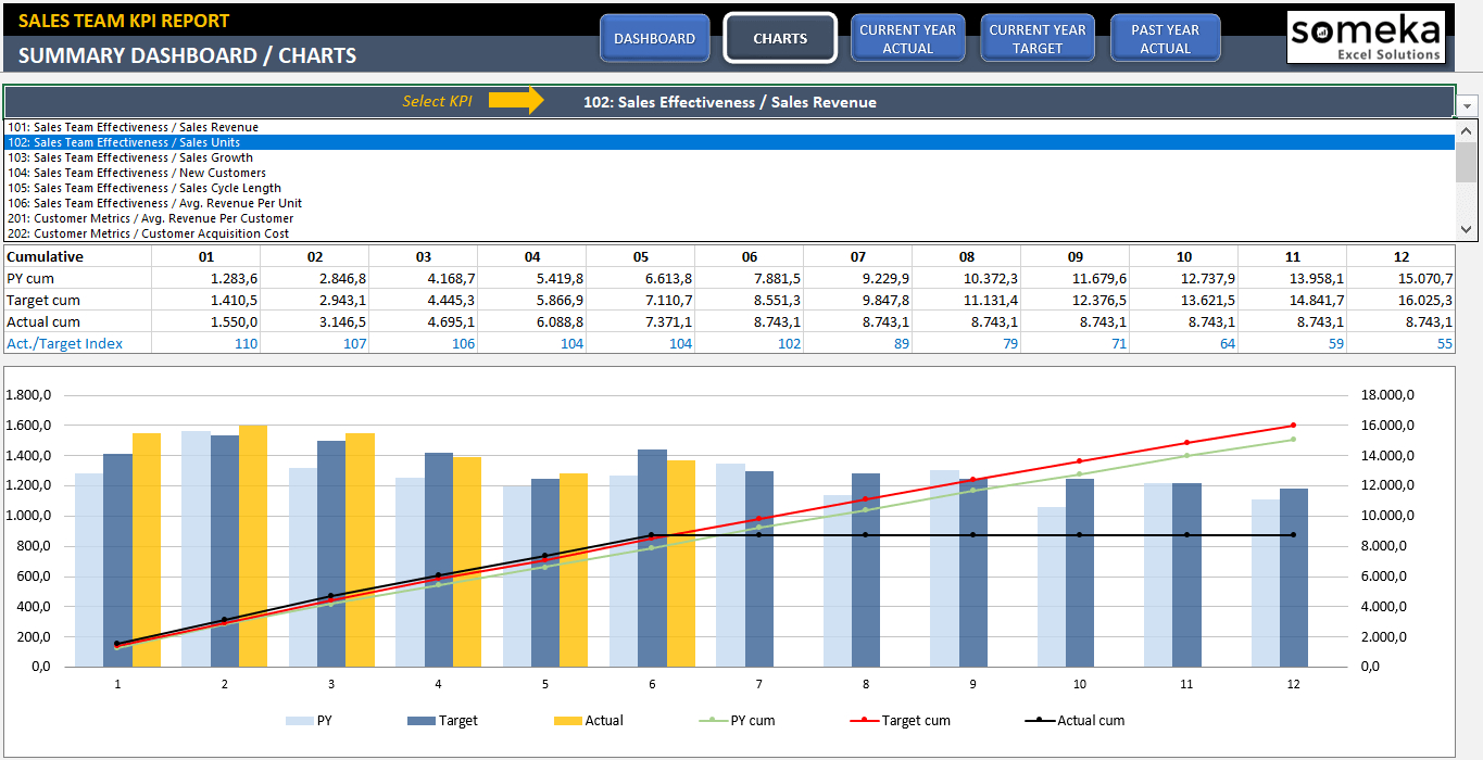 Sales Kpi Dashboard Template | Ready To Use Excel Spreadsheet Throughout Free Excel Speedometer Dashboard Templates