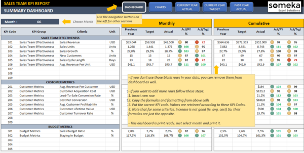 Sales Kpi Dashboard Template | Ready To Use Excel Spreadsheet To Hr Kpi Template Excel
