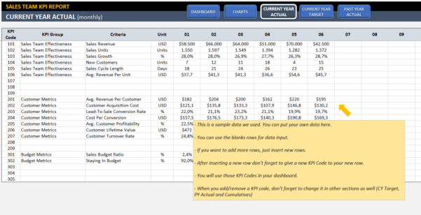 Sales Kpi Dashboard Template | Ready To Use Excel Spreadsheet With Kpi Excel Format