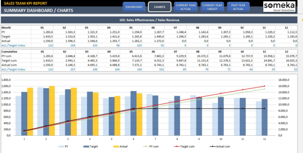 Sales Kpi Dashboard Template | Ready To Use Excel Spreadsheet Within Sales Kpi Template Excel