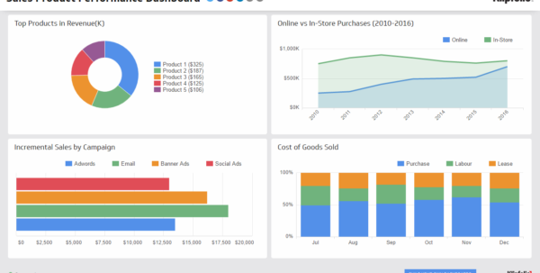 Sales Product Performance | Sales Dashboard Examples   Klipfolio In Sales Kpi Dashboard Excel