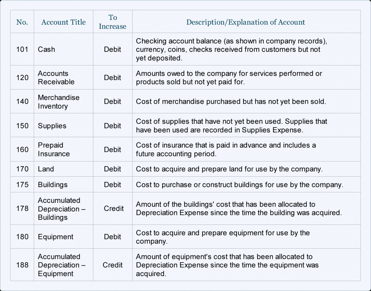 Sample Chart Of Accounts For A Small Company | Accountingcoach In Bookkeeping Templates Pdf