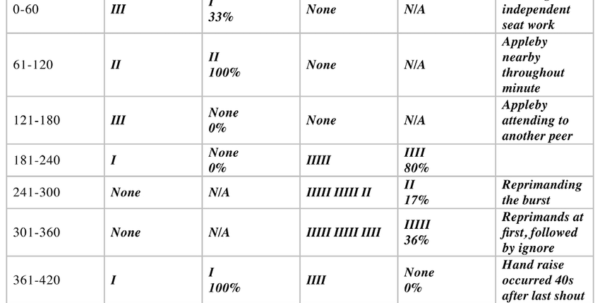 Sample Data Sheet For Monitoring Treatment Integrity That Shows Throughout Sample Spreadsheet Data