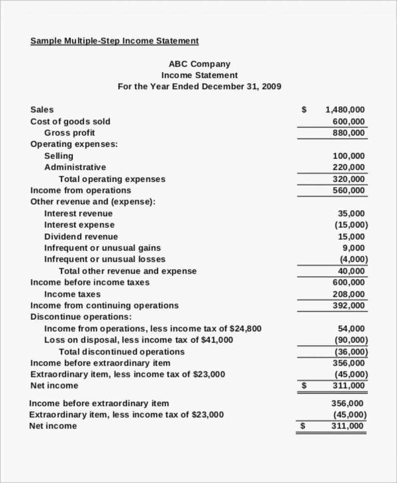 Sample Income Statement Format In Word Template Ready Thus – Cisatl With Income Statement Template Word