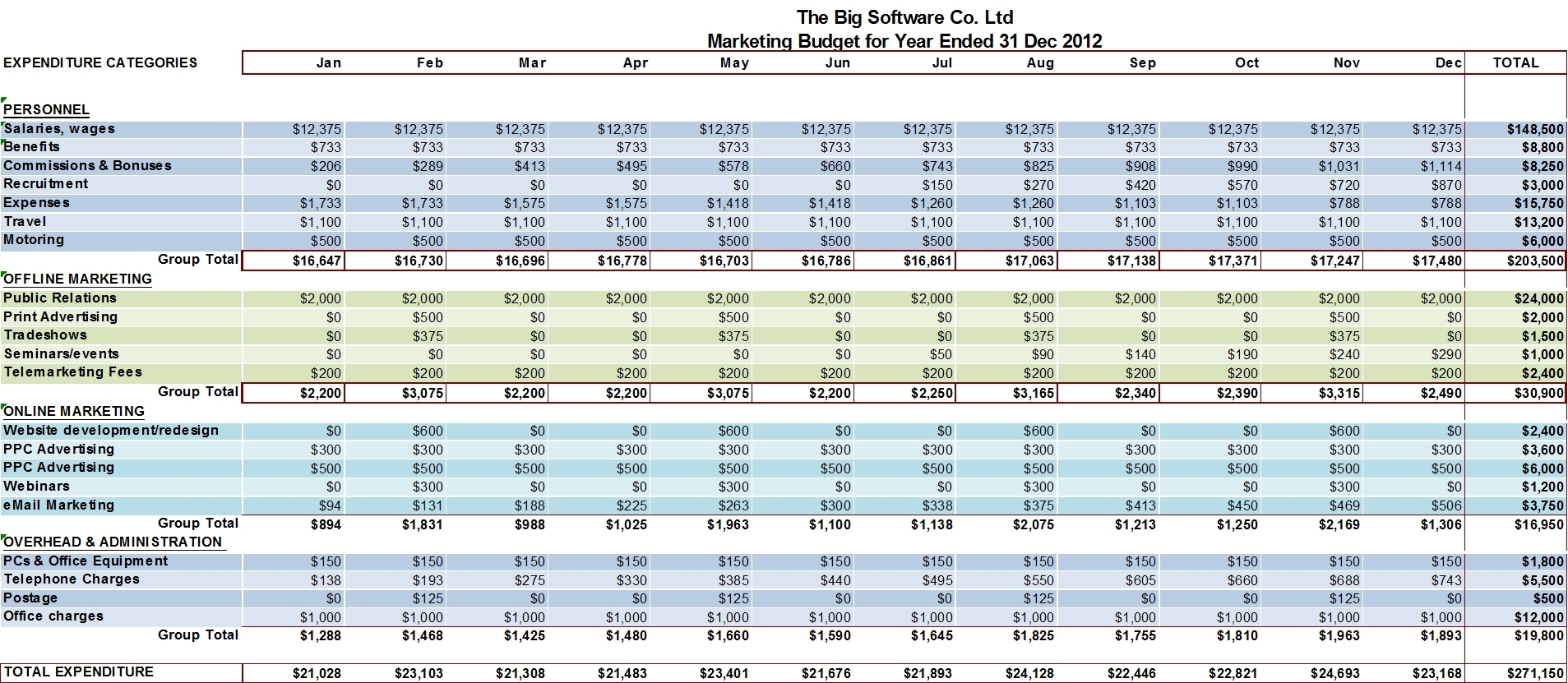Sample Marketing Budget Spreadsheet On Google Spreadsheets Budgeting With Sample Marketing Budget Spreadsheet