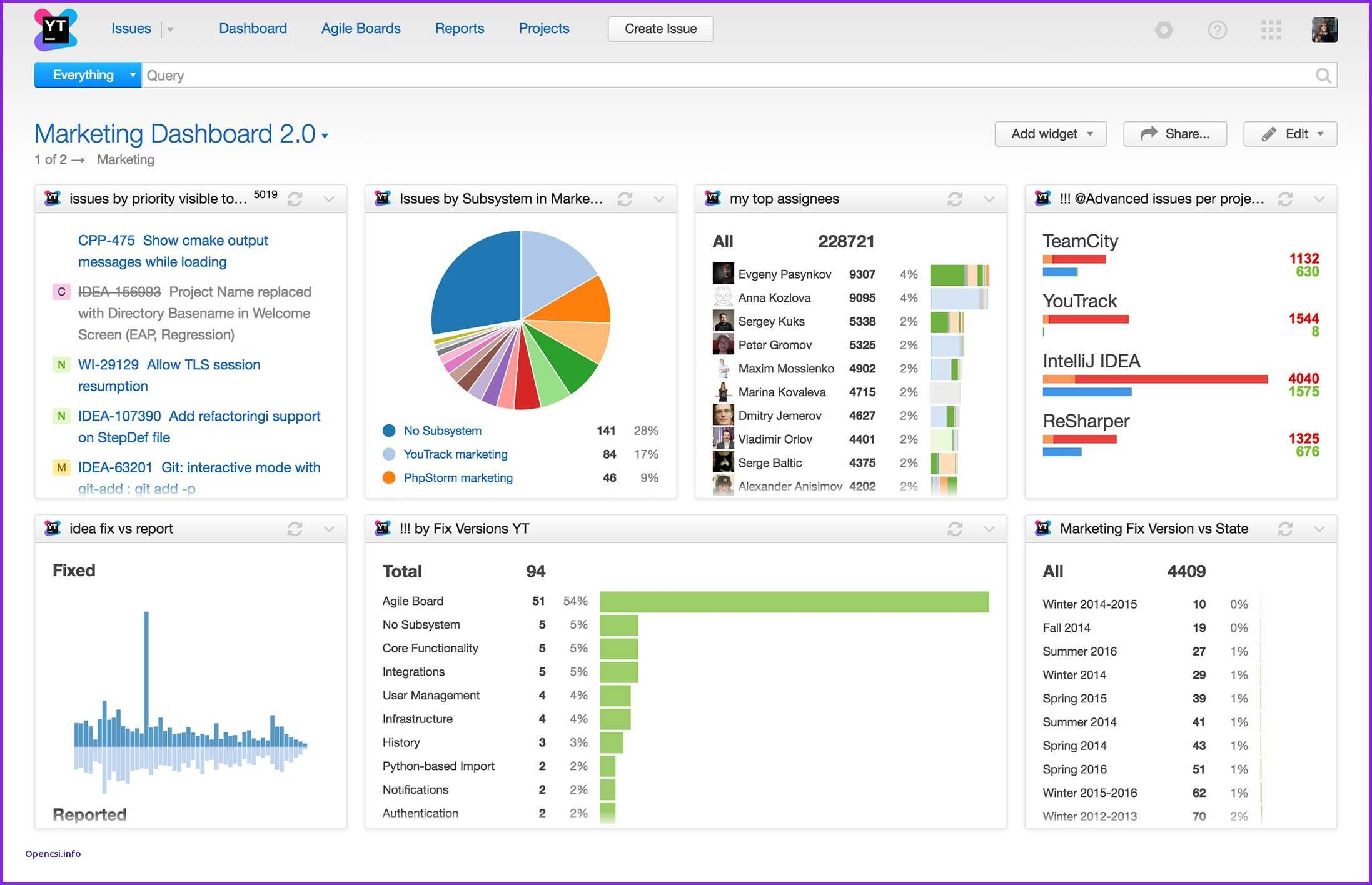 Sample Portfolio Dashboard Best Project Portfolio Dashboard Template To Excel Project Status Dashboard Templates