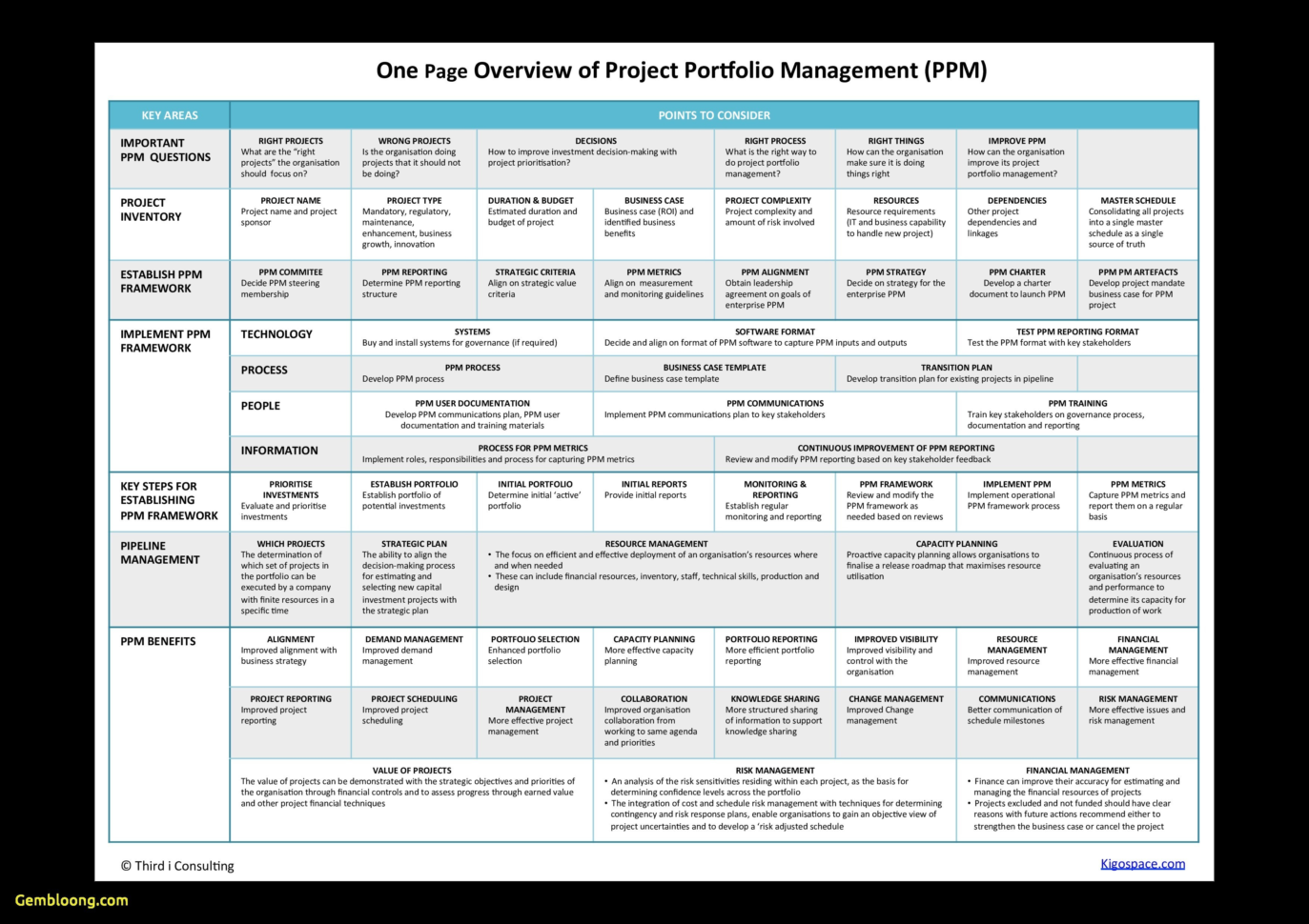 Sample Project Portfolio Management Report Save Project Portfolio Intended For Project Management Reporting Templates For Status