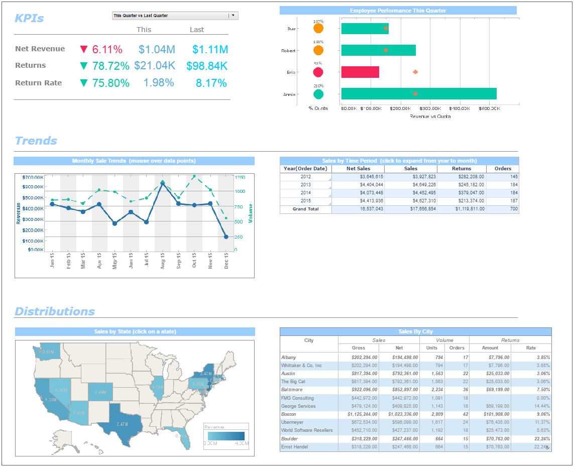 Sap Dashboard Reports | Bi Solutions | Inetsoft Technology And Maintenance Kpi Dashboard Excel