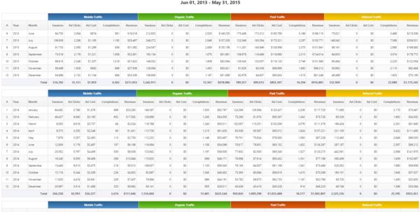 Seo & Marketing Report Pdf System Templates | Rank Ranger Inside Kpi Within Kpi Reporting Format
