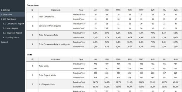 Seo Metrics Dashboard Template | Adnia Solutions For Dashboard Spreadsheet Templates