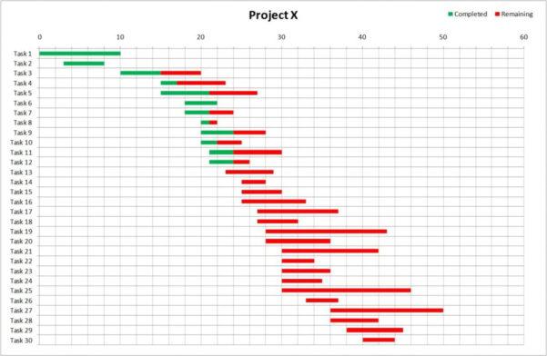Simple Excel Gantt Chart Template | Resume Examples In Simple Gantt Chart Template