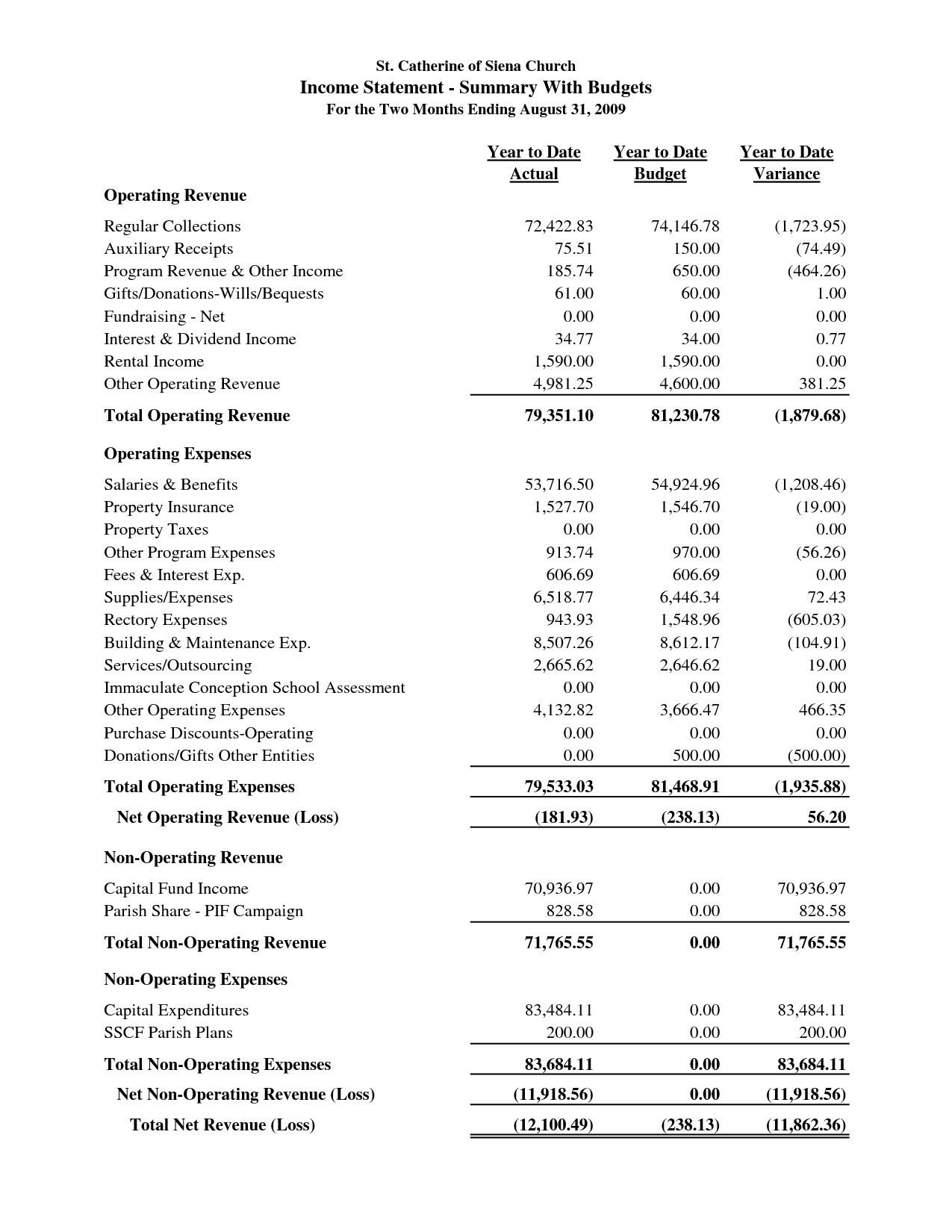 Simple Income Statement Template Awesome Sample Church Financial For Simple Income Statement