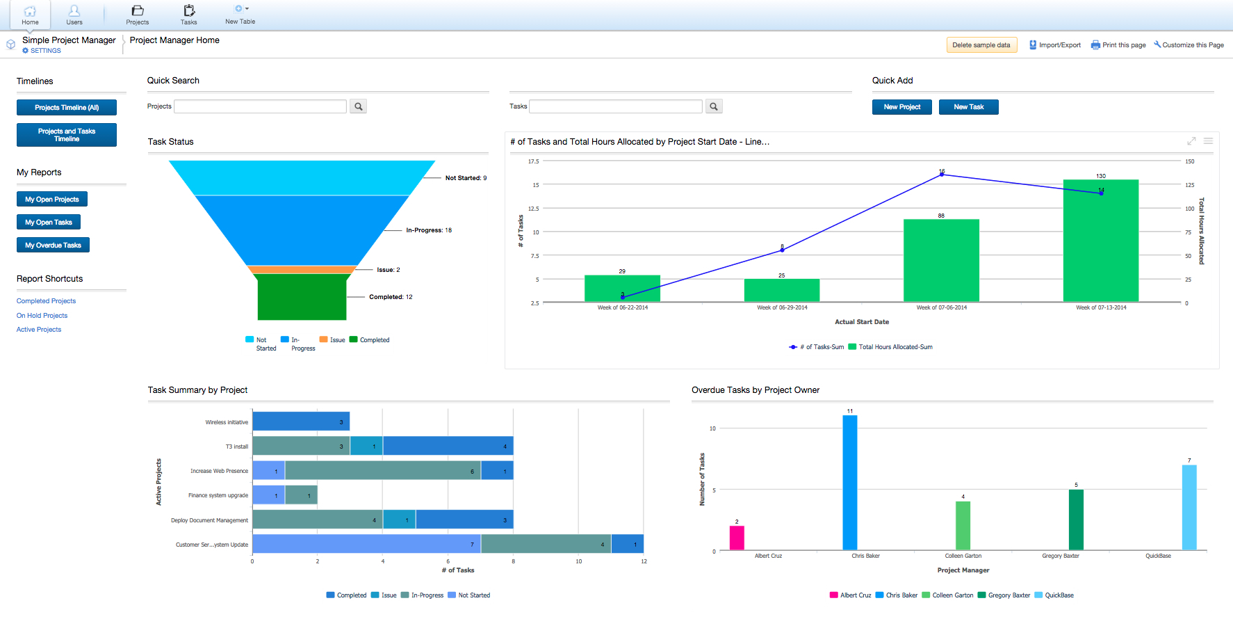 Simple Project Manager – Construction Project Management Dashboard Throughout Construction Project Management Dashboard Excel