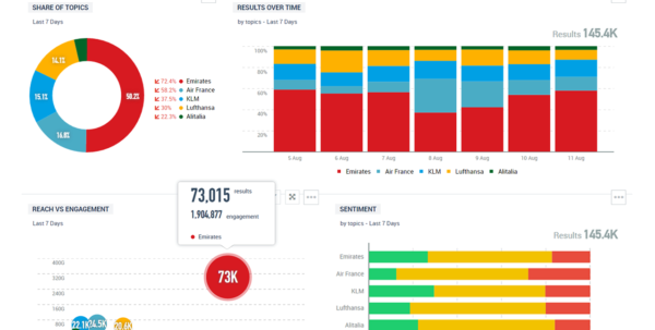 Social Media Reporting & Dashboards   Talkwalker With Kpi Reporting Template