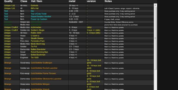 Spreadsheet & Inventory Pro Apk Spreadsheet Inventory Tf2 Throughout Tf2 Spreadsheet