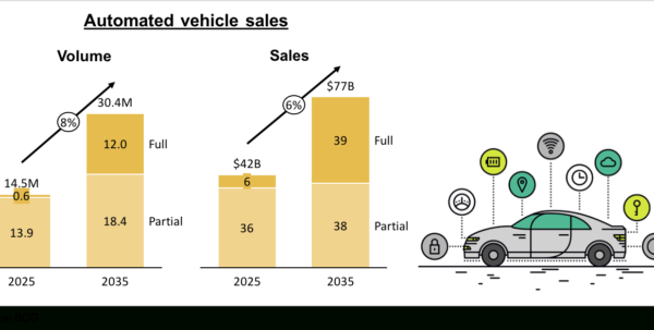 Stacked Bar Charts Showing Volume And Sales Forecast For Driverless With Sales Forecast Chart Template