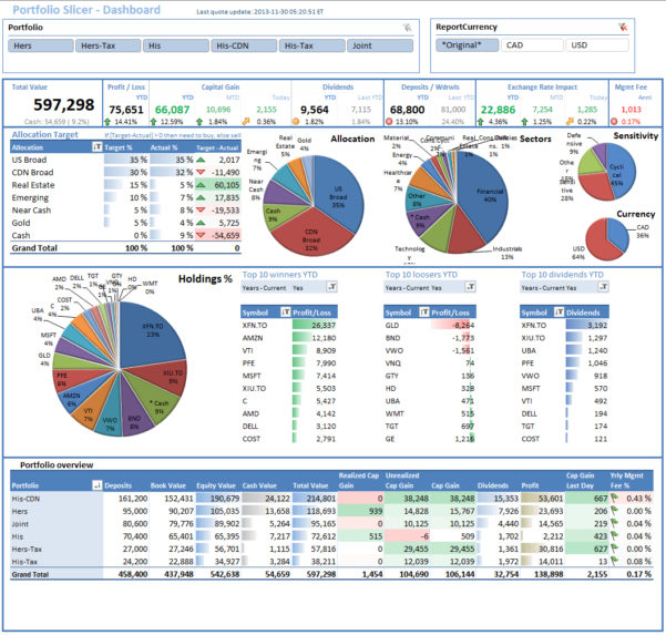 Stock Portfolio Tracking Excel Spreadsheet As Excel Spreadsheet For Free Excel Financial Dashboard Templates