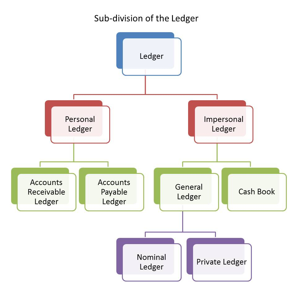 Subsidiary Ledgers In Accounting | Double Entry Bookkeeping intended for Examples Of Double Entry Bookkeeping