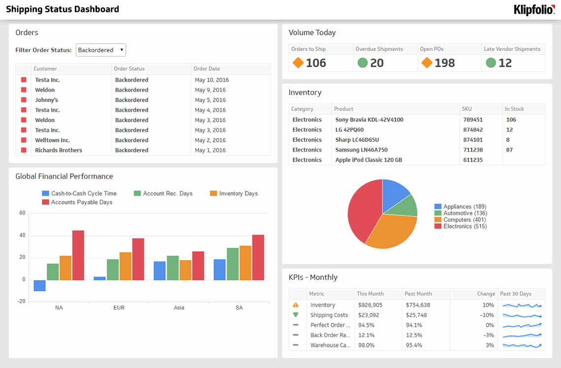 Supply Chain Dashboards   Inventory And Logistics Kpi Reports In Logistics Kpi Dashboard Excel