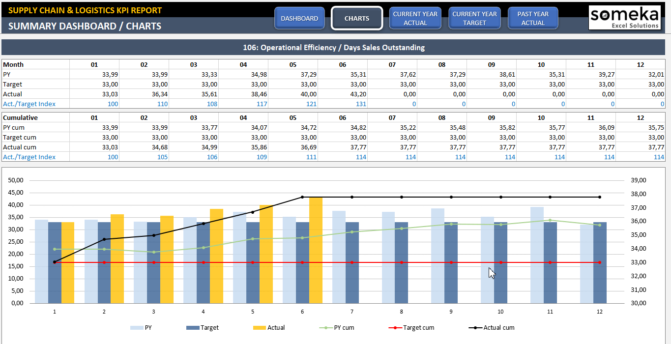 Supply Chain & Logistics Kpi Dashboard | Ready To Use Excel Template In Warehouse Kpi Excel Template