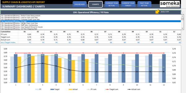 Supply Chain & Logistics Kpi Dashboard | Ready To Use Excel Template Intended For Excel Kpi Dashboard Software Excel Kpi Dashboard Software Example of Spreadsheet