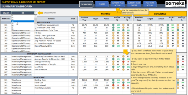 Supply Chain & Logistics Kpi Dashboard | Ready To Use Excel Template Intended For Kpi Template In Excel