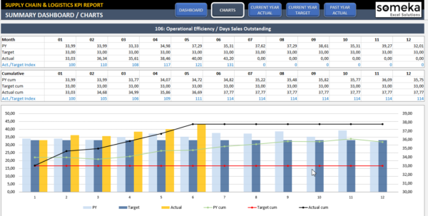 Supply Chain & Logistics Kpi Dashboard | Ready To Use Excel Template With Logistics Kpi Dashboard Excel