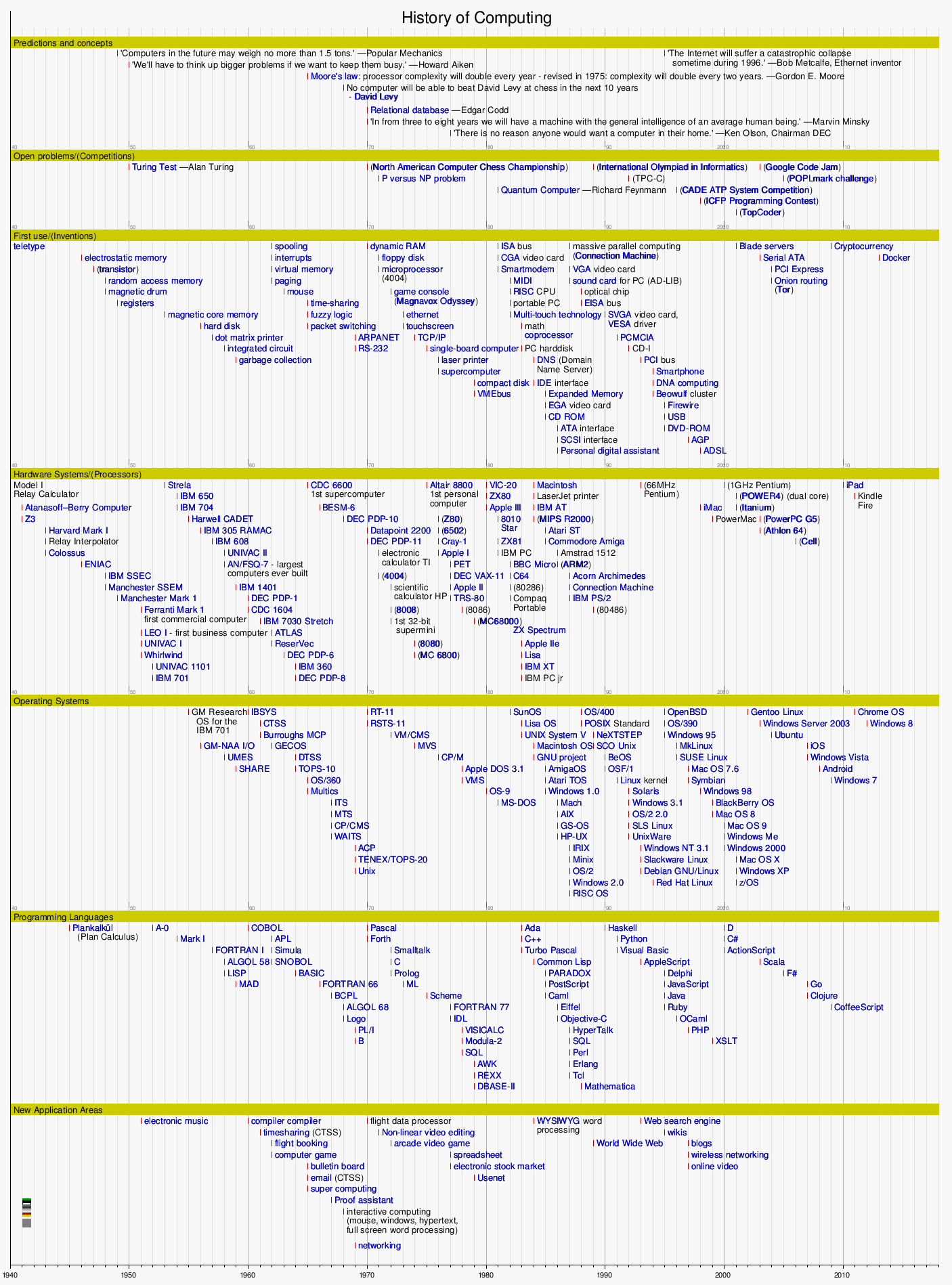 Template:timeline History Of Computing   Wikipedia To Timeline Spreadsheet Template