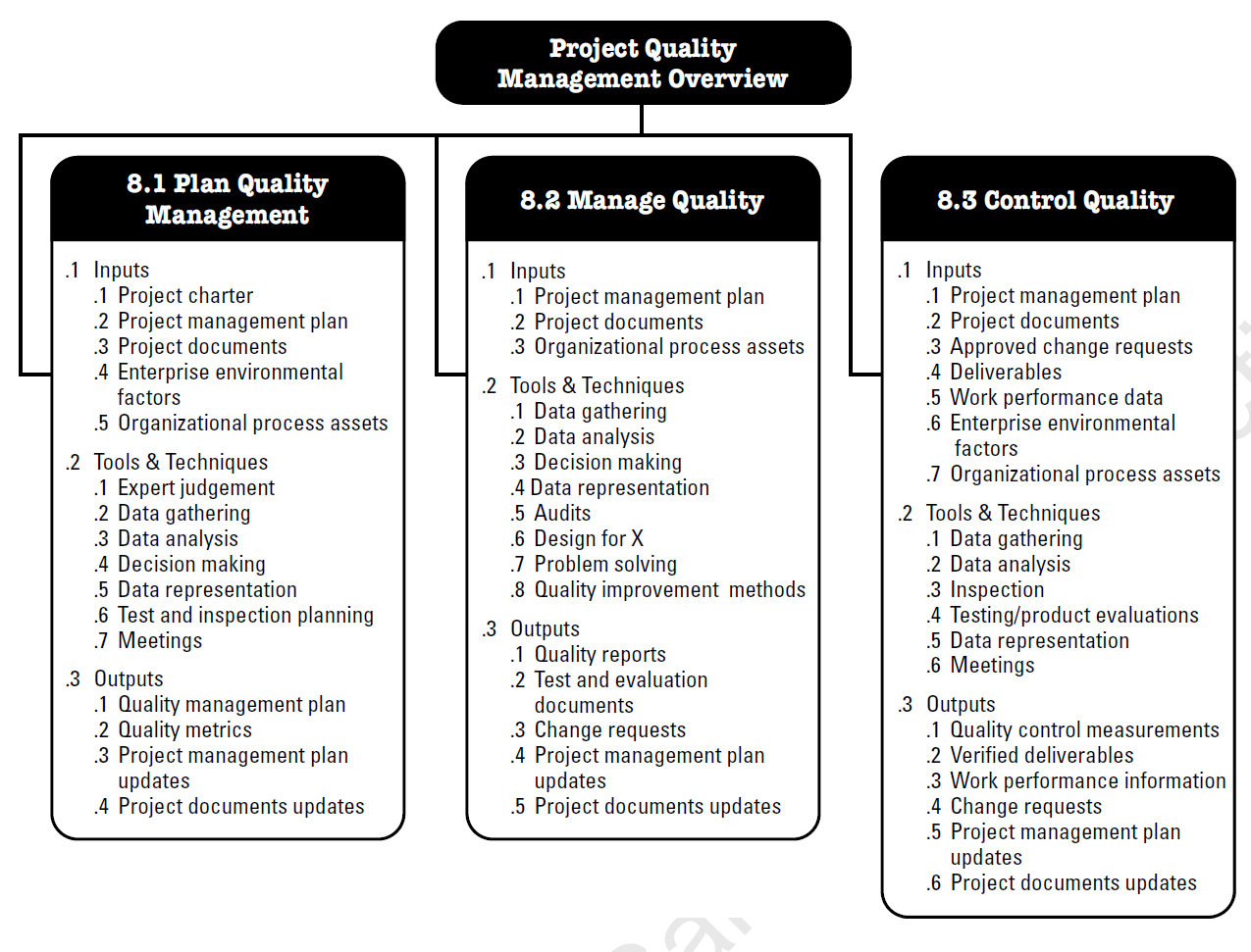The 10 Pmbok Knowledge Areas #19284913064851 – Project Management With Project Management Templates Pmbok