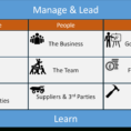 The '3Ps' Model Cheat Sheet For Project Management:verozen Intended For Project Management Cheat Sheet