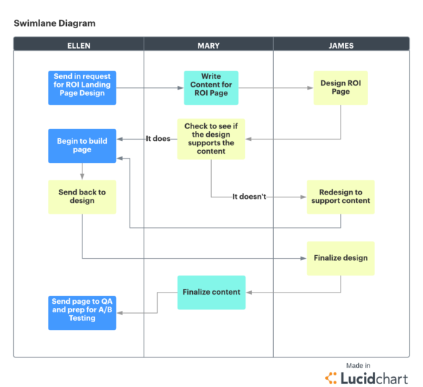 The 4 Phases Of The Project Management Life Cycle |Lucidchart Inside Project Management Steps Templates