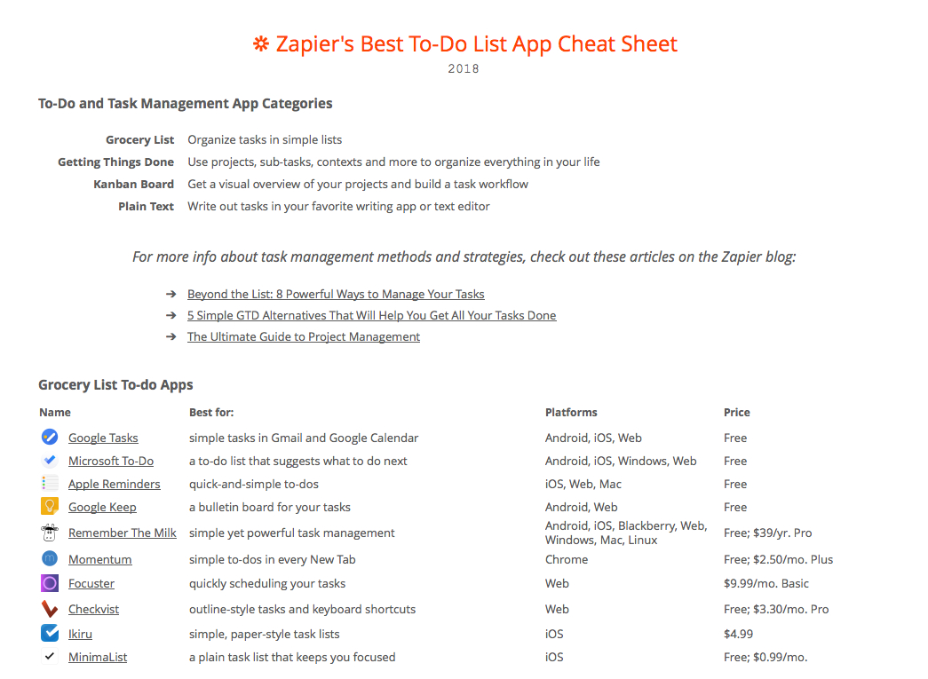 The 40 Best To Do List Apps For Task Management Intended For Project Management Cheat Sheet