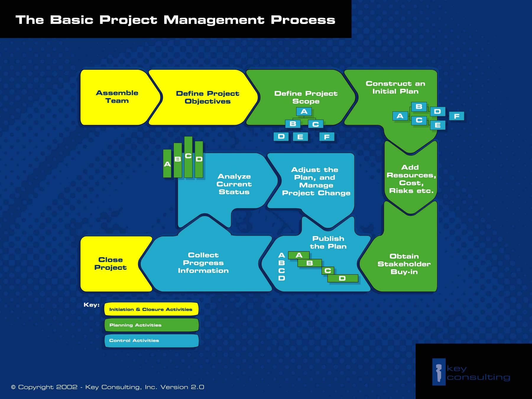 The Basic Project Management Process   Key Consulting Inside Project Management Steps Templates