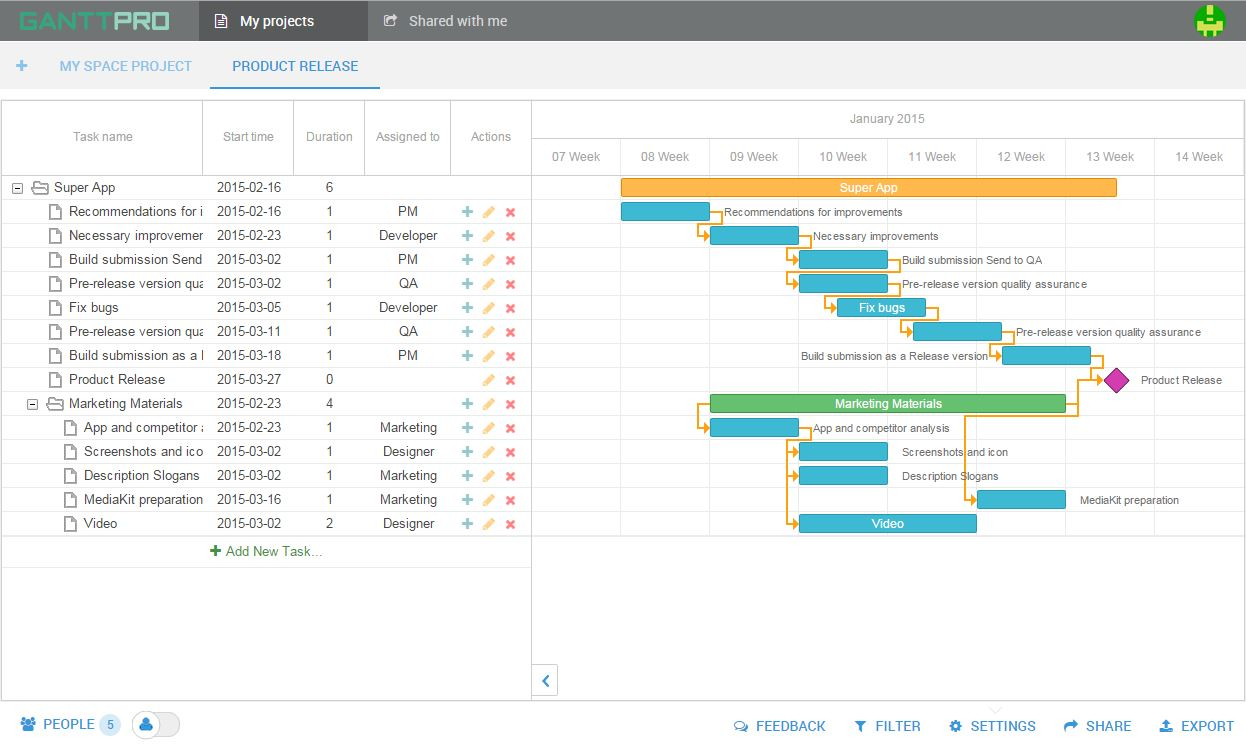 The Most Popular Gantt Chart Templates To Use In Project Planning With Gantt Chart Template Microsoft Project