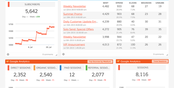 The Ultimate Email Marketing Dashboard | Dasheroo To Marketing Kpi Excel Template