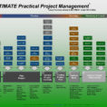 Ultimate Practical Project Management Process Practical Project intended for Project Management Steps Templates