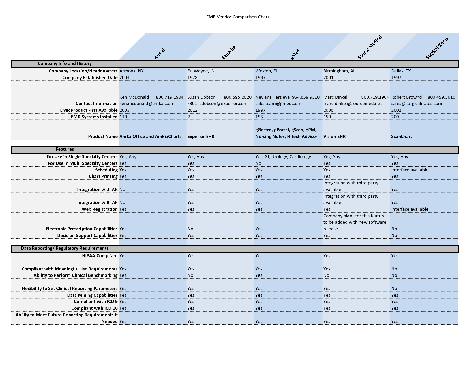 Vendor Comparison Spreadsheet Template As Spreadsheet Templates Inside Comparison Spreadsheet Template