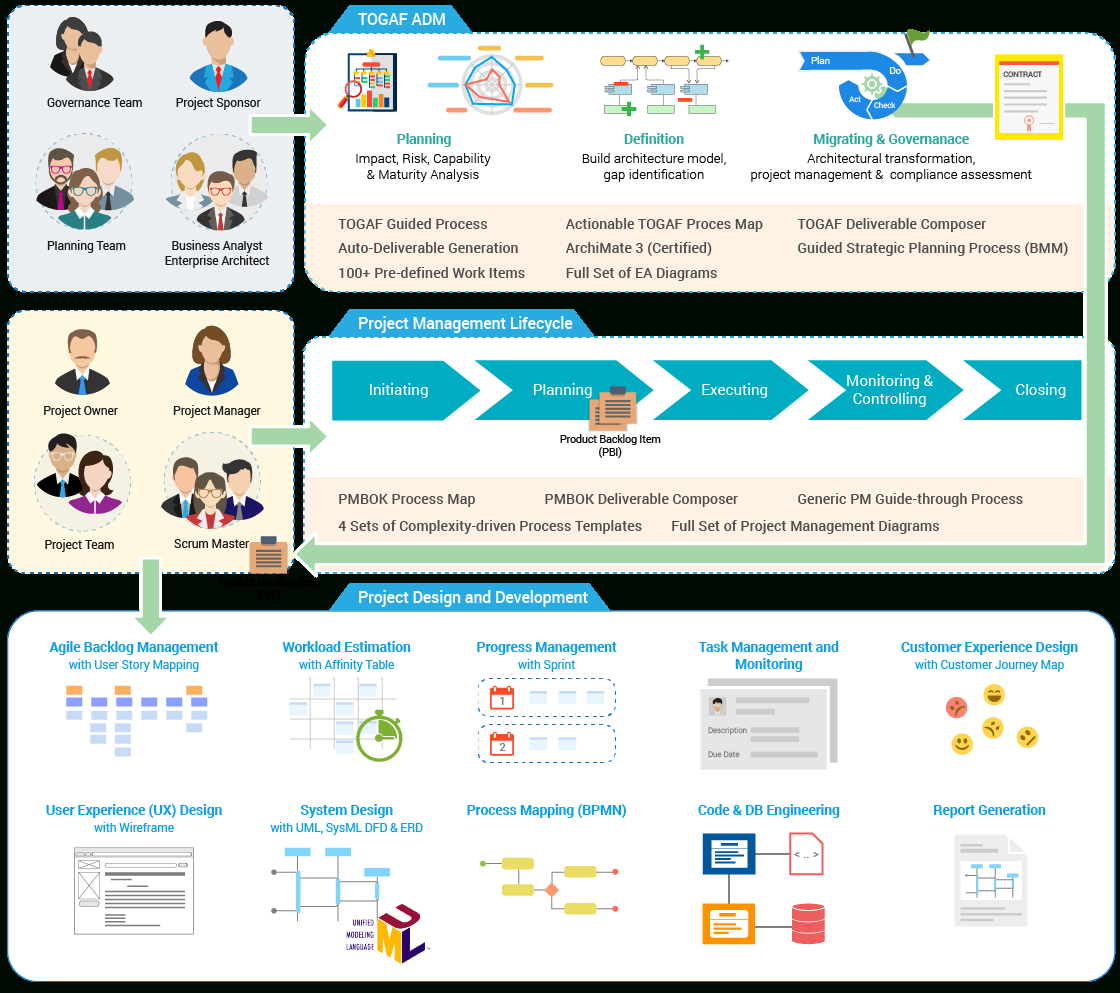 Visual Paradigm   Uml, Agile, Pmbok, Togaf, Bpmn And More! To Project Management Design Templates