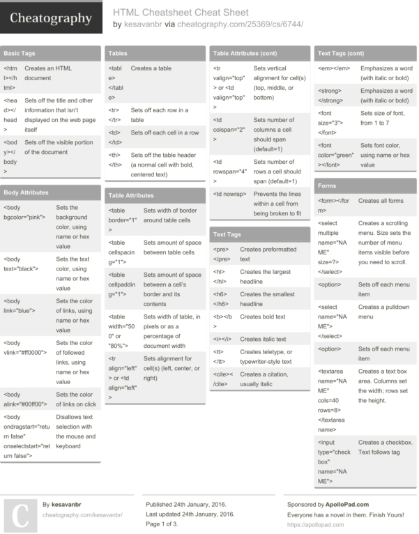 Web Cheat Sheets   Ugodoc In Project Management Cheat Sheet Pdf