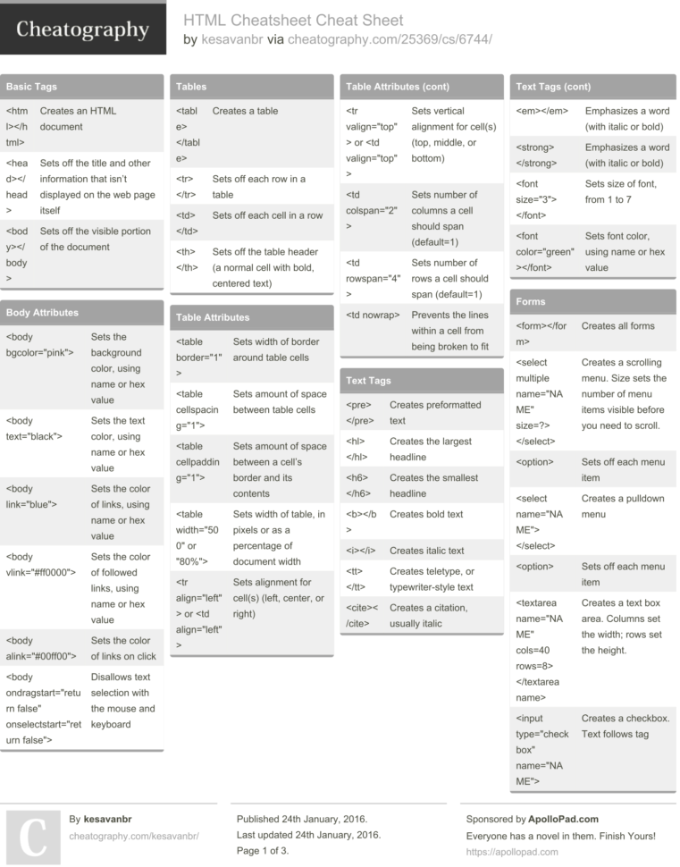 Web Cheat Sheets   Ugodoc In Project Management Cheat Sheet Pdf