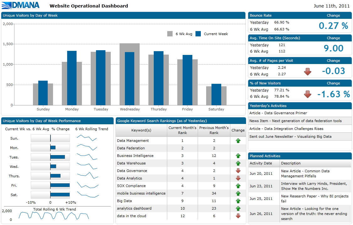What Is A Dashboard? Inside Spreadsheet Dashboard Tools