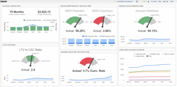 What Is A Digital Dashboard? Definition And Examples | Klipfolio With Maintenance Kpi Dashboard Excel