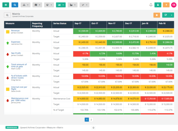 What Is A Kpi Report, & How Do I Create One? With Kpi Reporting Format