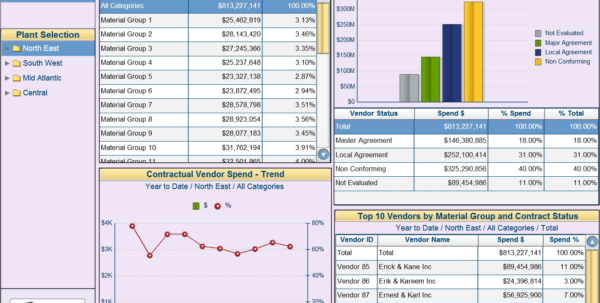 Xcelsius Dashboards Visual Bi Solutions With Maintenance Kpi To Maintenance Kpi Dashboard Excel