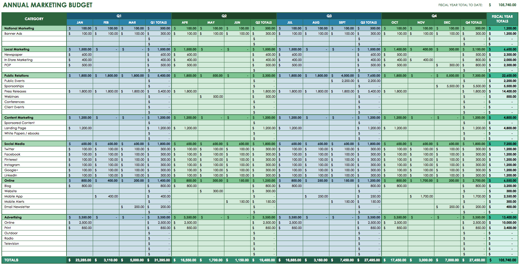 12 Free Marketing Budget Templates To Spreadsheet Budget Planner