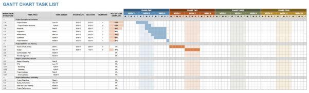15 Free Task List Templates Smartsheet Intended For Employee Task Inside Task Tracker Template Excel Free