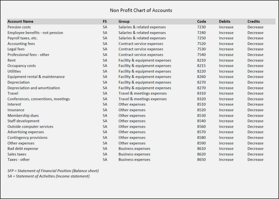 15 Things You Won't Miss Out If You Attend | Chart Information With Chart Of Accounts Template For Small Business