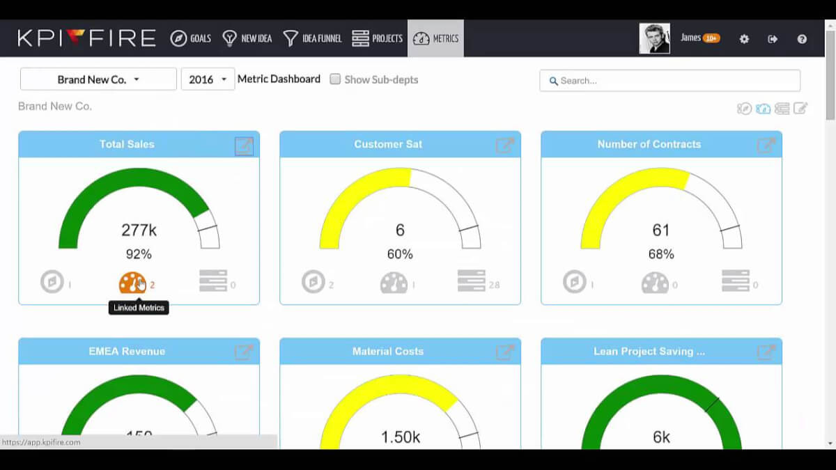 22 Best Kpi Dashboard Software & Tools (Reviewed) | Scoro With Business Kpi Dashboard Excel
