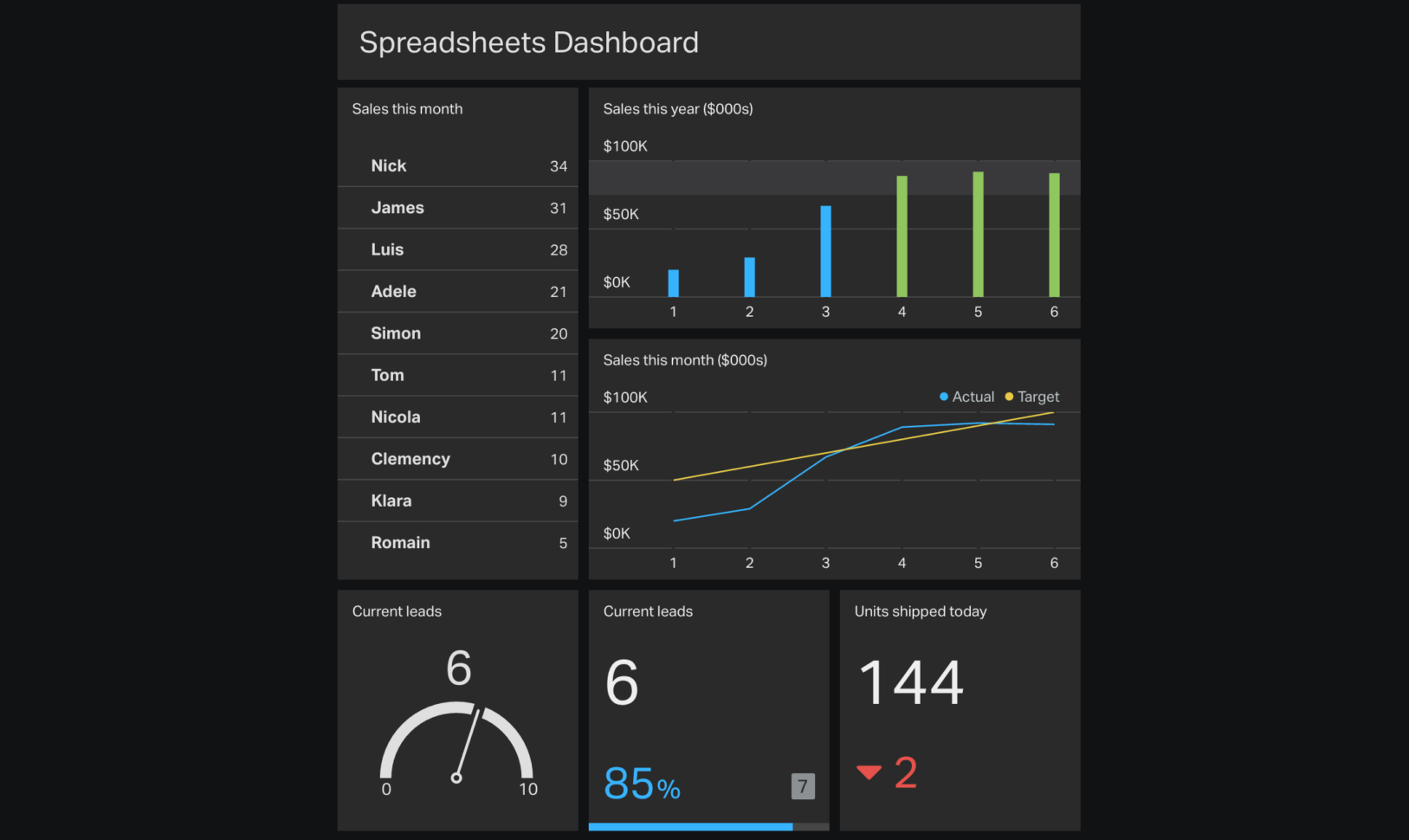 4 Ways To Automagically Get Your Data Into Spreadsheets | Geckoboard Intended For Spreadsheet Dashboard
