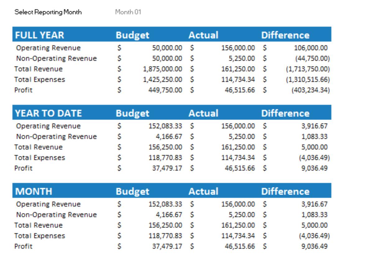7+ Free Small Business Budget Templates | Fundbox Blog Throughout Small Business Budget Templates